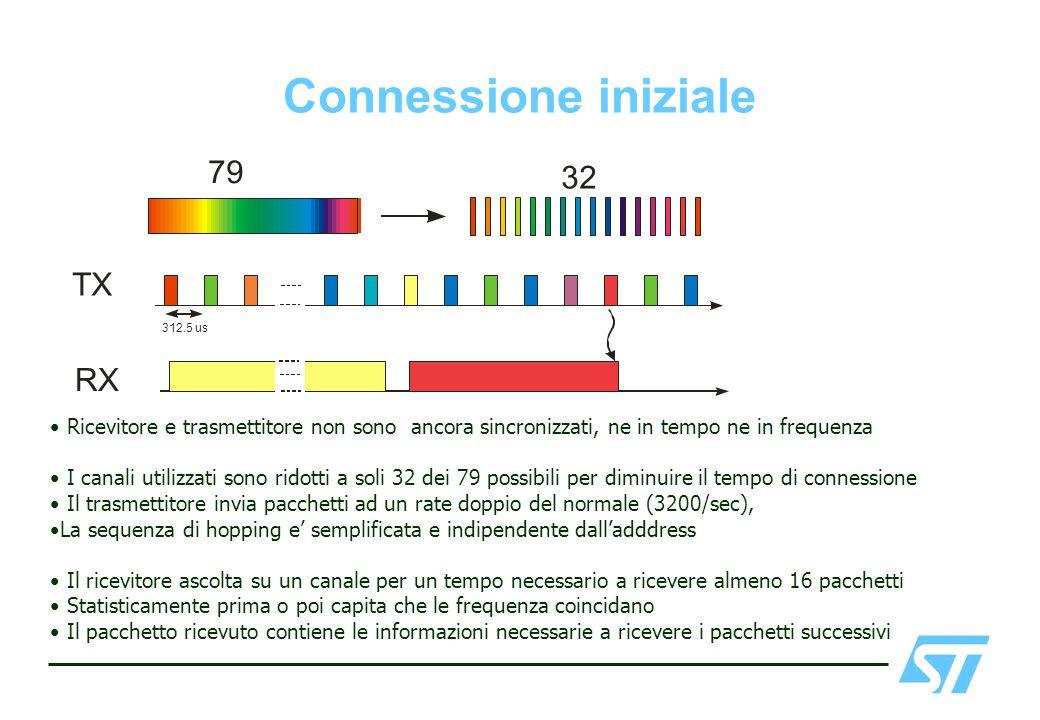 Connessione iniziale Ricevitore e trasmettitore non sono ancora sincronizzati, ne in tempo ne in frequenza I canali utilizzati sono ridotti a soli 32
