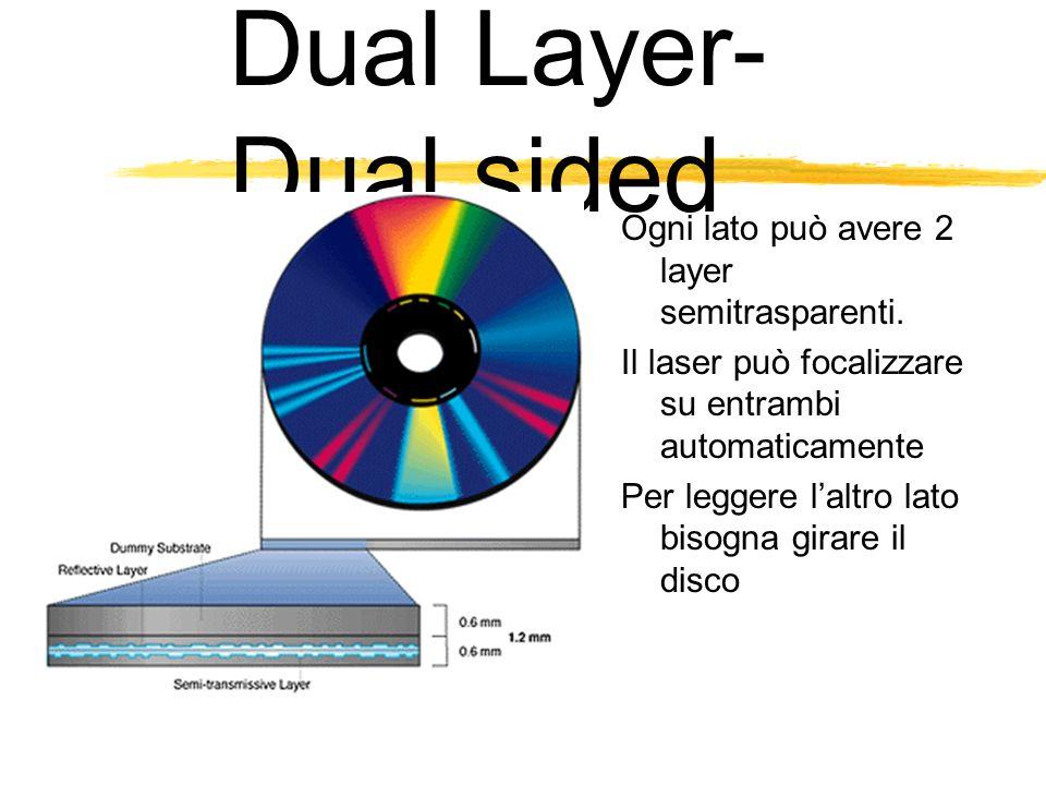 Dual Layer- Dual sided Ogni lato può avere 2 layer semitrasparenti.