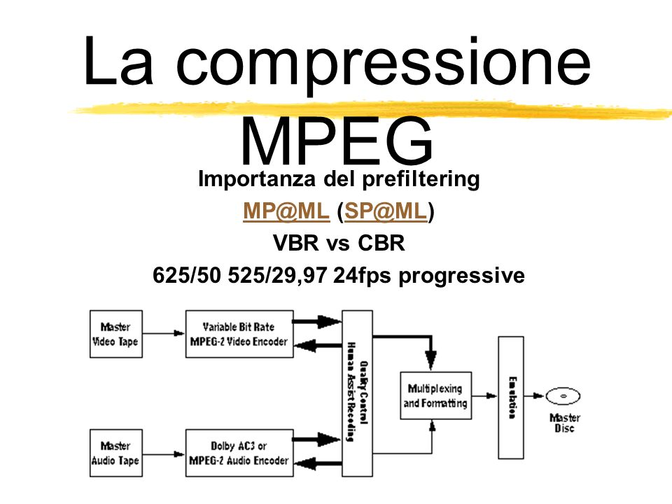 La compressione MPEG Importanza del prefiltering MP@MLMP@ML (SP@ML)SP@ML VBR vs CBR 625/50 525/29,97 24fps progressive