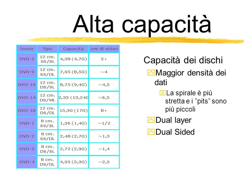 Alta capacità Capacità dei dischi Maggior densità dei dati La spirale è più stretta e i pits sono più piccoli Dual layer Dual Sided