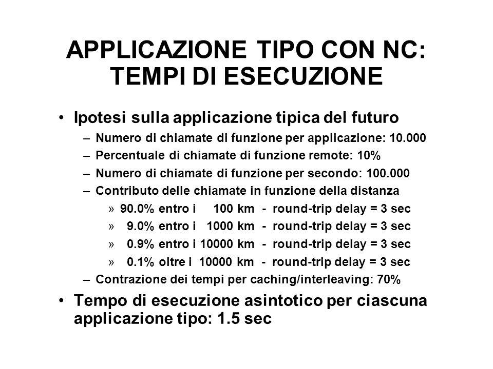 APPLICAZIONE TIPO CON NC: TEMPI DI ESECUZIONE Ipotesi sulla applicazione tipica del futuro –Numero di chiamate di funzione per applicazione: 10.000 –Percentuale di chiamate di funzione remote: 10% –Numero di chiamate di funzione per secondo: 100.000 –Contributo delle chiamate in funzione della distanza »90.0% entro i 100 km - round-trip delay = 3 sec » 9.0% entro i 1000 km - round-trip delay = 3 sec » 0.9% entro i 10000 km - round-trip delay = 3 sec » 0.1% oltre i 10000 km - round-trip delay = 3 sec –Contrazione dei tempi per caching/interleaving: 70% Tempo di esecuzione asintotico per ciascuna applicazione tipo: 1.5 sec