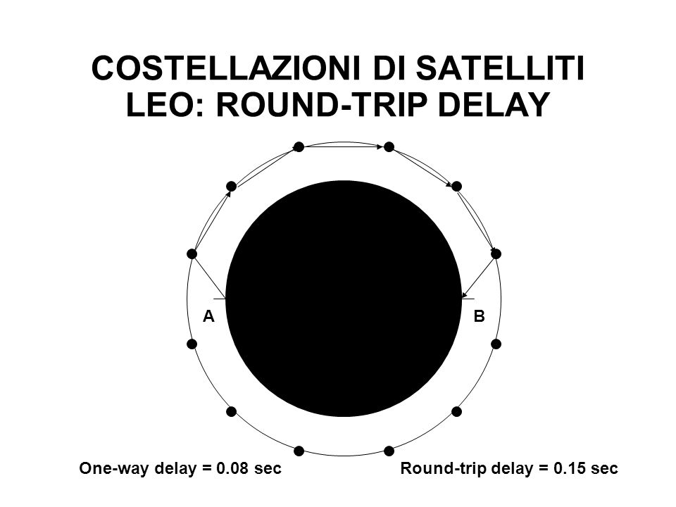 COSTELLAZIONI DI SATELLITI LEO: ROUND-TRIP DELAY AB One-way delay = 0.08 secRound-trip delay = 0.15 sec