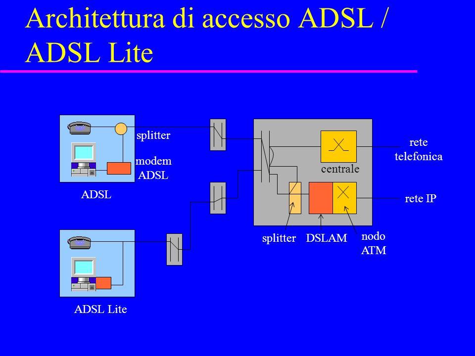 Architettura di accesso ADSL / ADSL Lite splitter modem ADSL DSLAM nodo ATM centrale rete telefonica rete IP ADSL ADSL Lite splitter