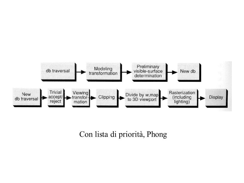 Con lista di priorità, Phong