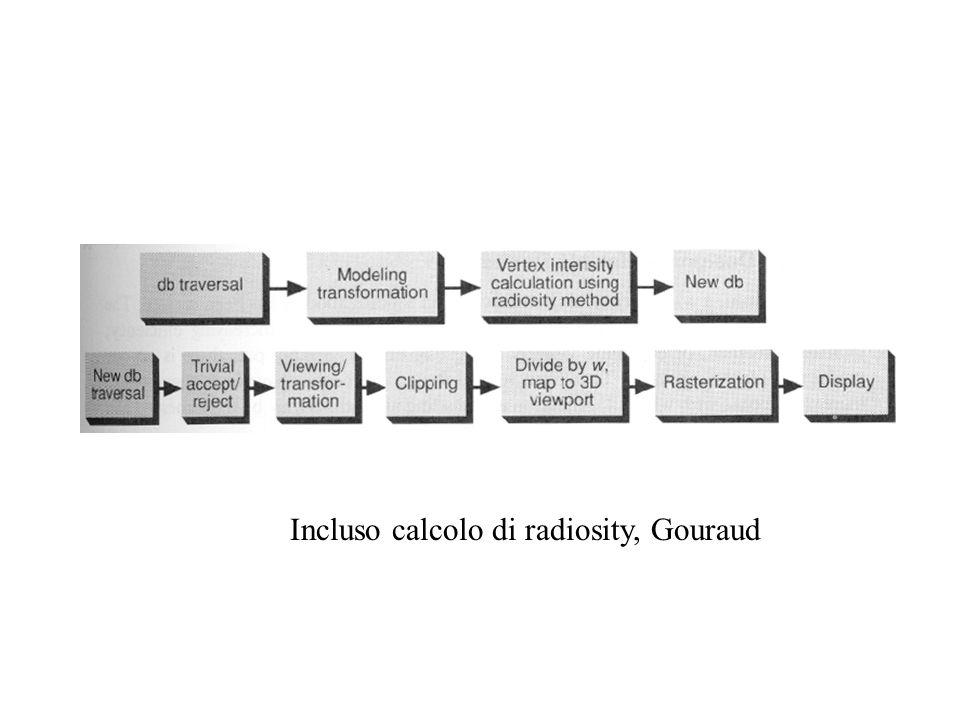 Incluso calcolo di radiosity, Gouraud