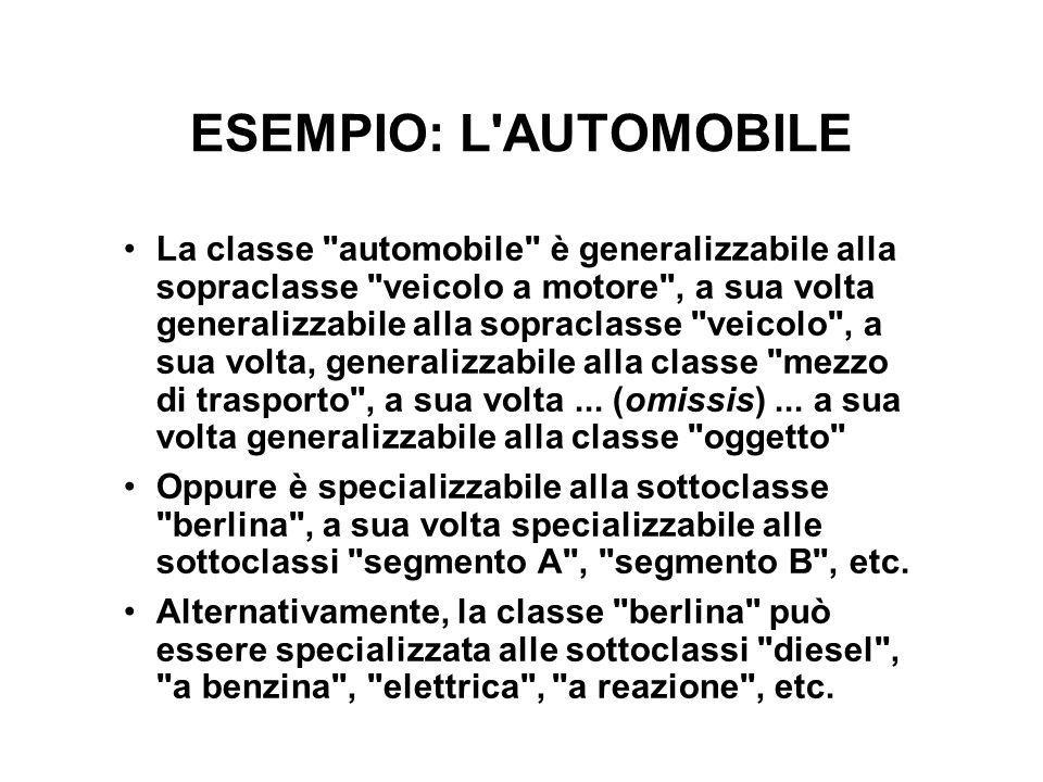 ESEMPIO: L'AUTOMOBILE La classe