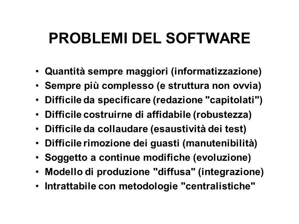 PROBLEMI DEL SOFTWARE Quantità sempre maggiori (informatizzazione) Sempre più complesso (e struttura non ovvia) Difficile da specificare (redazione