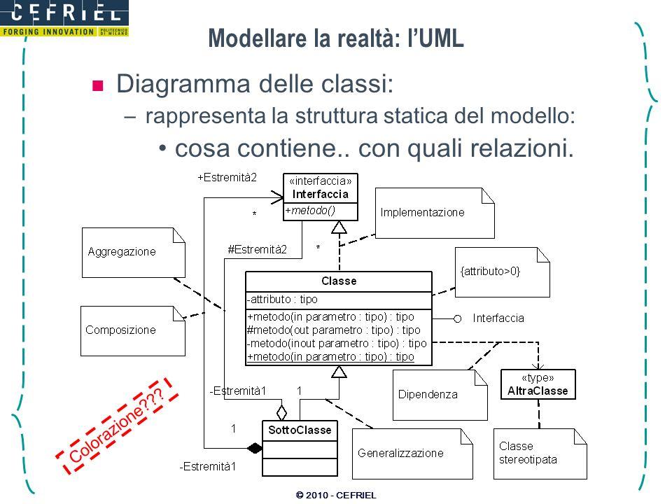 © 2010 - CEFRIEL Modellare la realtà: lUML Diagramma delle classi: –rappresenta la struttura statica del modello: cosa contiene.. con quali relazioni.