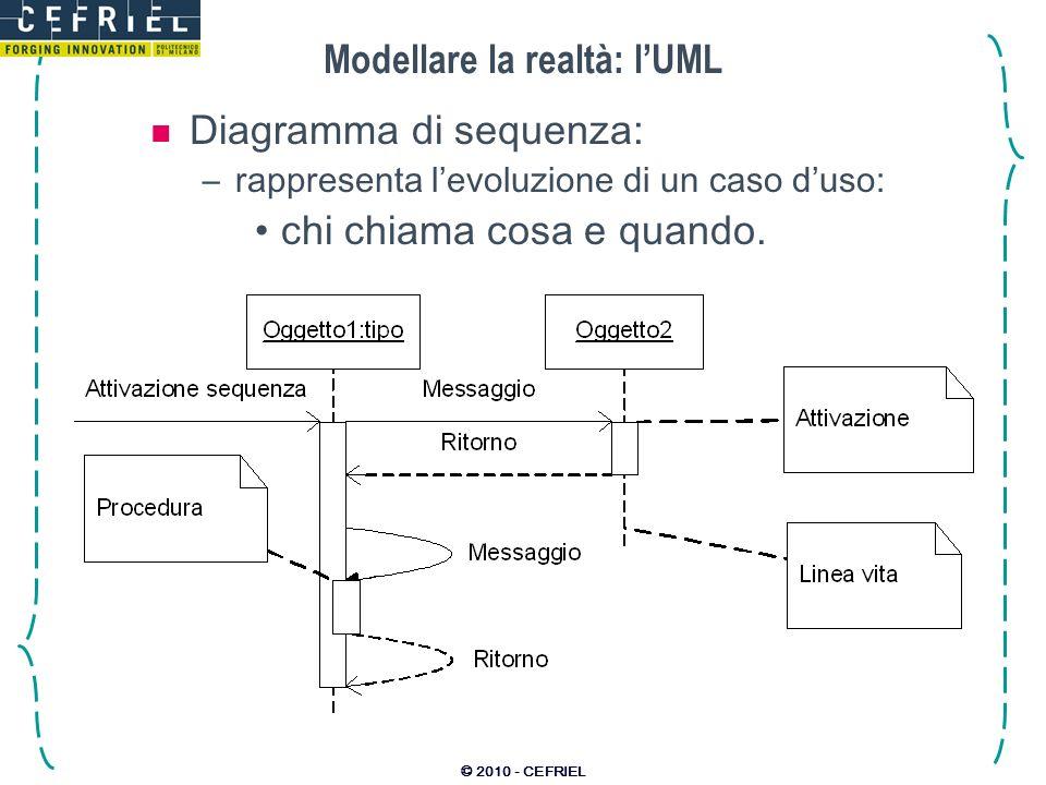© 2010 - CEFRIEL Modellare la realtà: lUML Diagramma di sequenza: –rappresenta levoluzione di un caso duso: chi chiama cosa e quando.