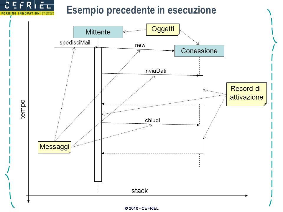 © 2010 - CEFRIEL Esempio precedente in esecuzione spedisciMail Mittente new Conessione inviaDati chiudi tempo stack Record di attivazione Oggetti Mess