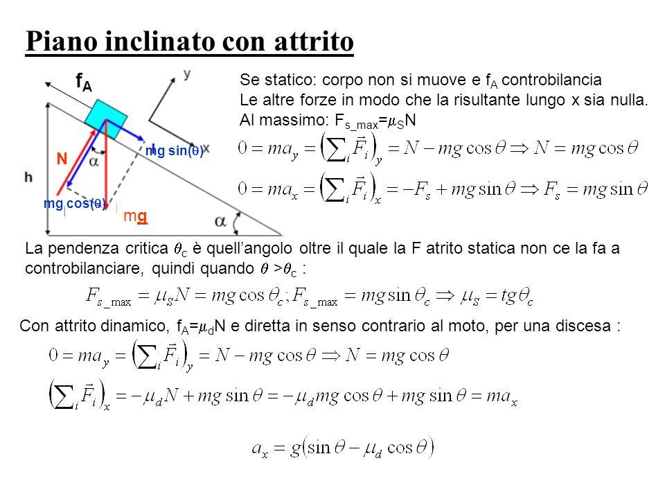 Piano inclinato con attrito N mgmg mg sin( ) mg cos( ) fAfA Se statico: corpo non si muove e f A controbilancia Le altre forze in modo che la risultan
