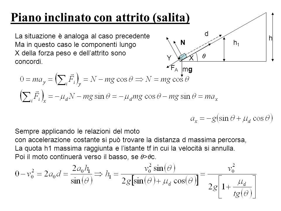 h h1h1 Piano inclinato con attrito (salita) YX N FAFA mgmg d Sempre applicando le relazioni del moto con accelerazione costante si può trovare la dist