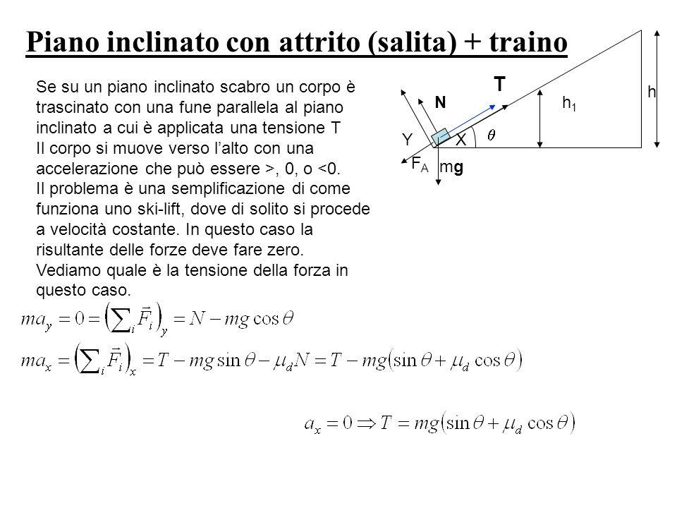 h h1h1 Piano inclinato con attrito (salita) + traino YX N FAFA mgmg T Se su un piano inclinato scabro un corpo è trascinato con una fune parallela al
