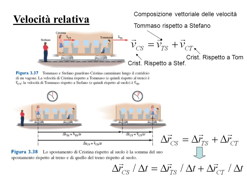 Velocità relativa Composizione vettoriale delle velocità Crist. Rispetto a Stef. Tommaso rispetto a Stefano Crist. Rispetto a Tom