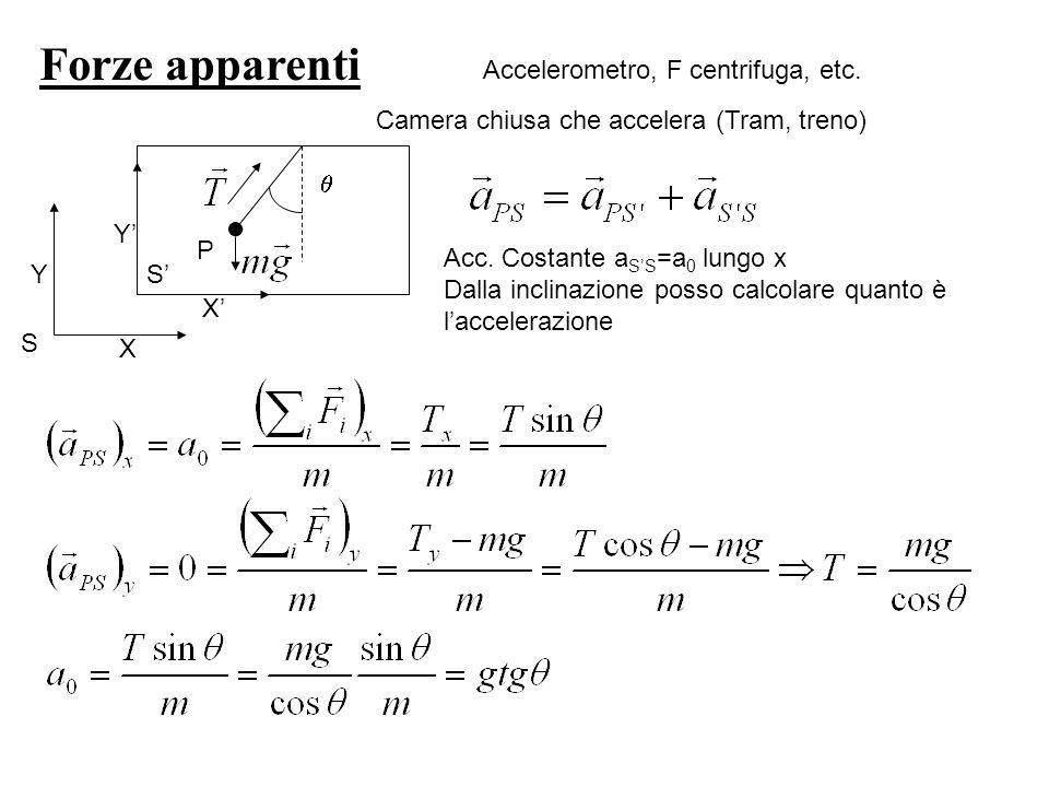 Forze apparenti Accelerometro, F centrifuga, etc. X Y X Y S S Camera chiusa che accelera (Tram, treno) P Acc. Costante a SS =a 0 lungo x Dalla inclina