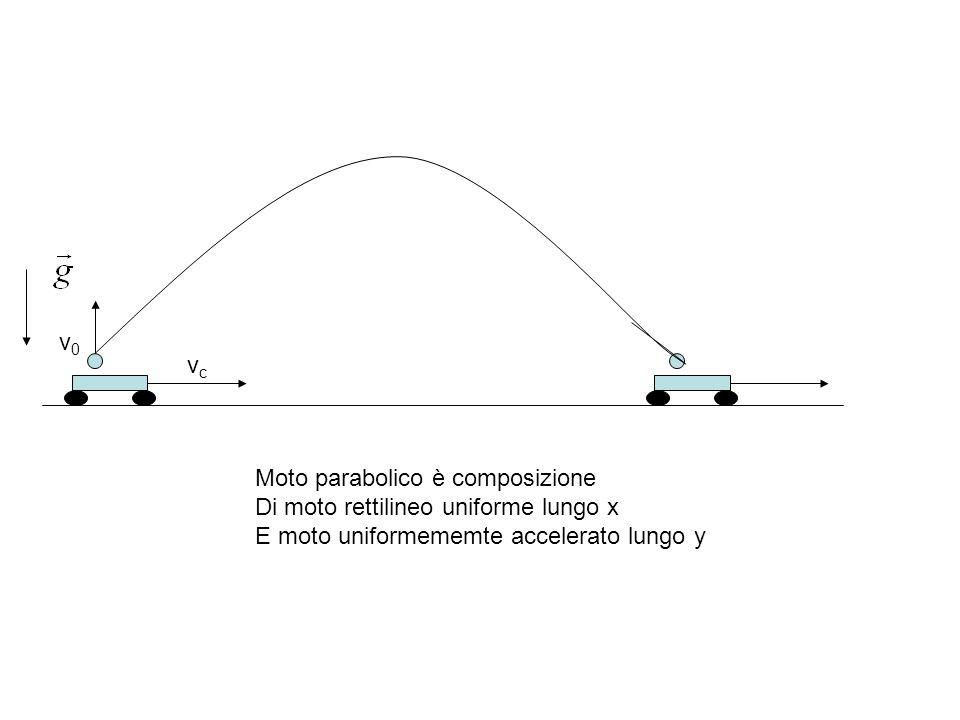 vcvc v0v0 Moto parabolico è composizione Di moto rettilineo uniforme lungo x E moto uniformememte accelerato lungo y