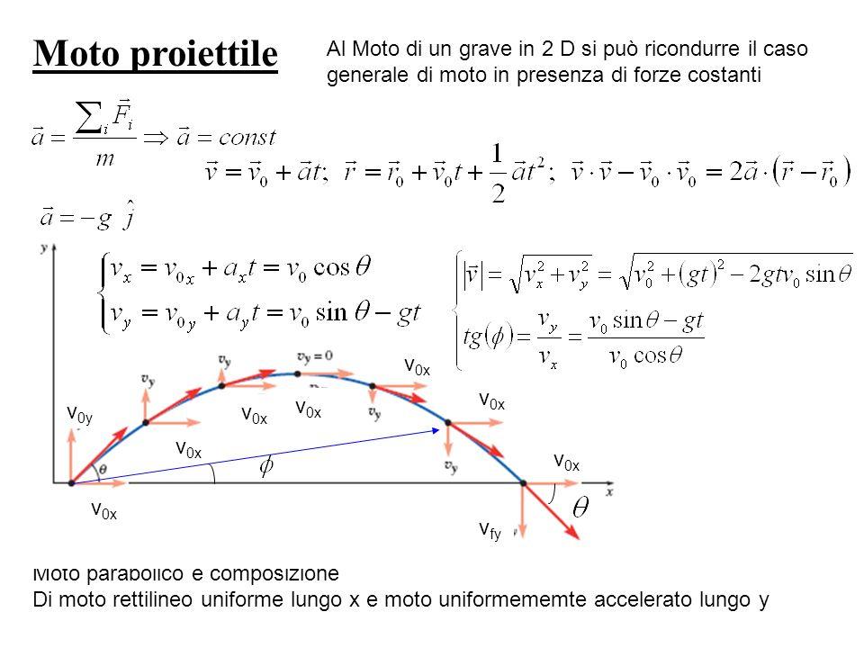 Moto parabolico è composizione Di moto rettilineo uniforme lungo x e moto uniformememte accelerato lungo y Moto proiettile Al Moto di un grave in 2 D