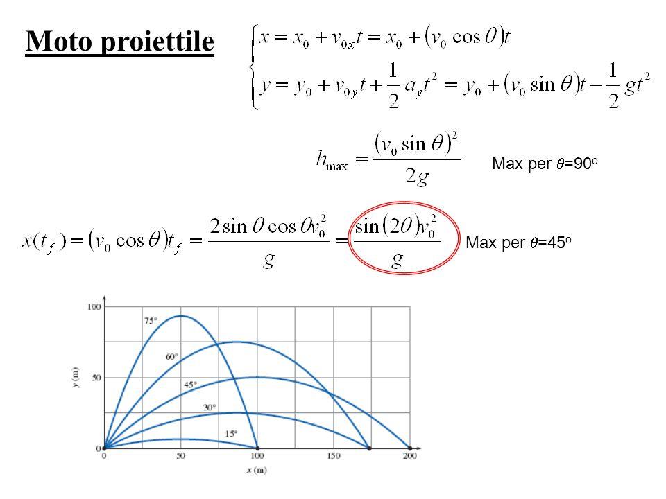 Moto proiettile Max per =90 o Max per =45 o