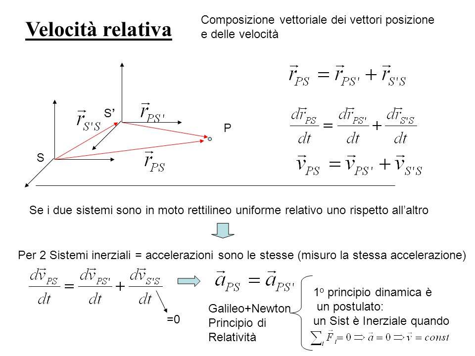 Velocità relativa Composizione vettoriale dei vettori posizione e delle velocità S S P Se i due sistemi sono in moto rettilineo uniforme relativo uno