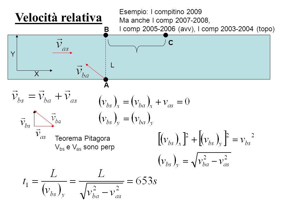 Velocità relativa Esempio: I compitino 2009 Ma anche I comp 2007-2008, I comp 2005-2006 (avv), I comp 2003-2004 (topo) X Y A B C L 2) tempo minimo t 2 necessario per attraversare il fiume da un punto A ad un punto C qualunque dellaltra sponda Non interessa viaggiare in direzione perpendicolare, un punto sullaltra sponda vale laltro.