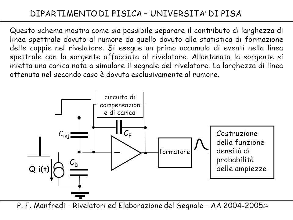 24 _ CFCF CDCD circuito di compensazion e di carica Q i(t) formatore Costruzione della funzione densità di probabilità delle ampiezze C inj Questo sch