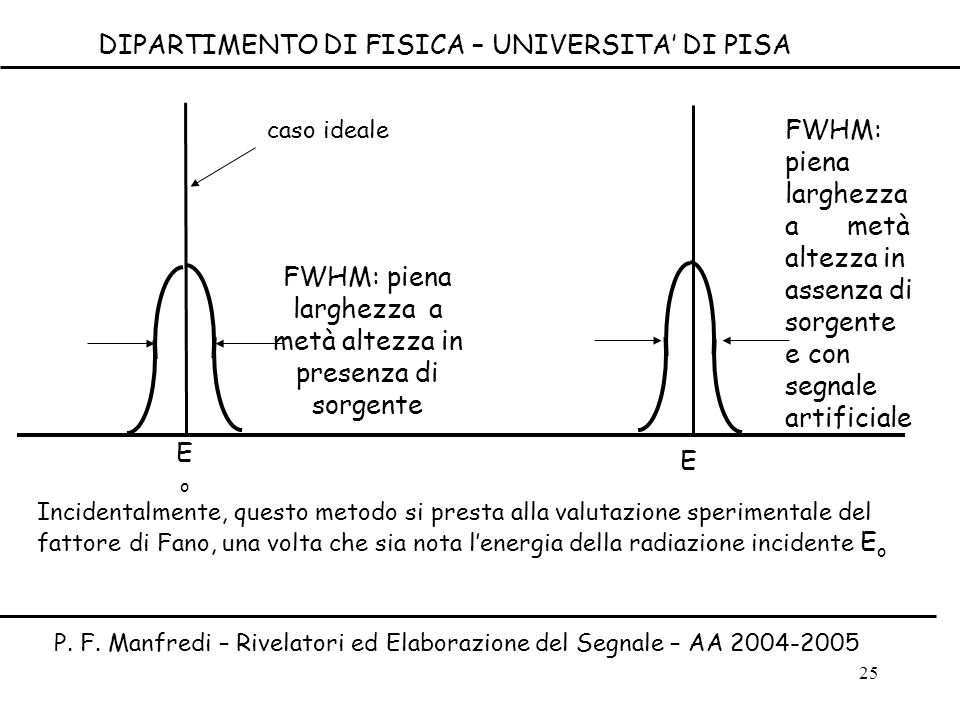 25 E FWHM: piena larghezza a metà altezza in presenza di sorgente EoEo caso ideale FWHM: piena larghezza a metà altezza in assenza di sorgente e con s