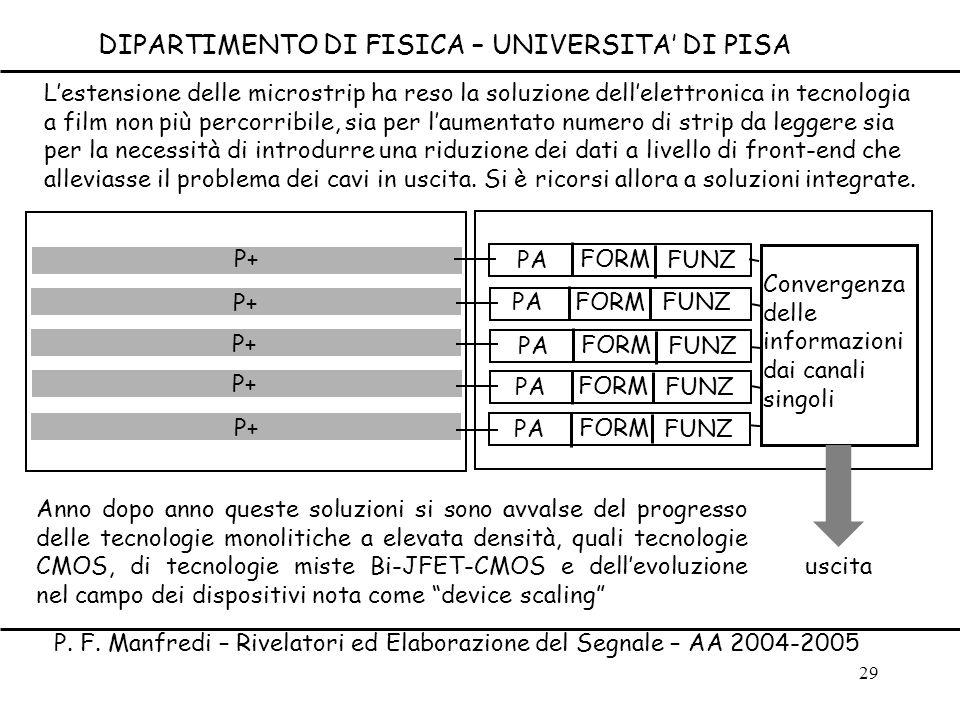 29 PA FORM FUNZ PA FORM FUNZ PA FORM FUNZ PA FORM FUNZ PAFUNZ FORM uscita P+ Convergenza delle informazioni dai canali singoli Lestensione delle micro