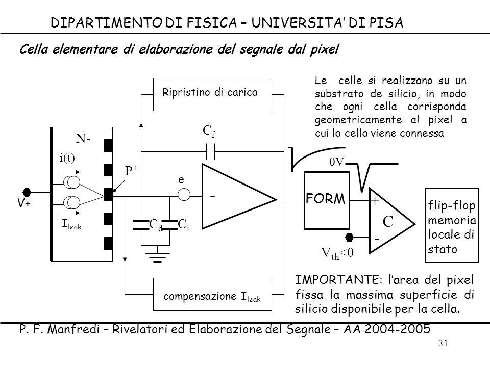 31 e i(t) N- FORM C + - V th <0 CfCf C i C d P+P+ 0V Ripristino di carica compensazione I leak Le celle si realizzano su un substrato de silicio, in m