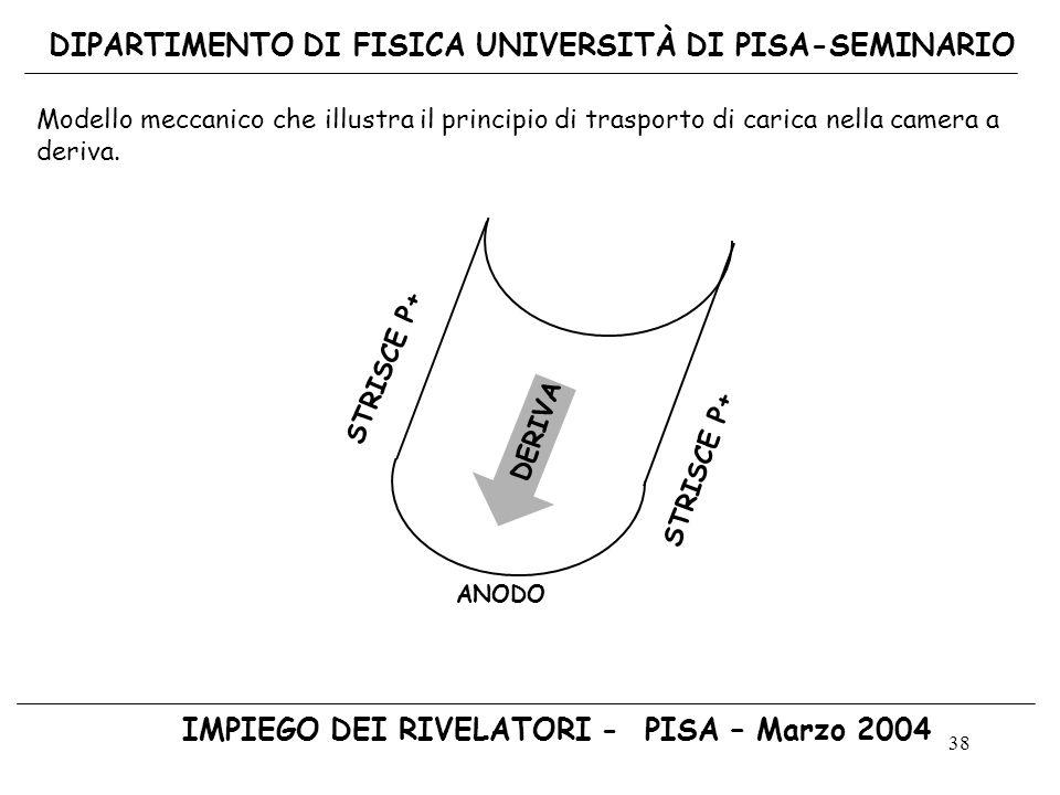 38 DIPARTIMENTO DI FISICA UNIVERSITÀ DI PISA-SEMINARIO IMPIEGO DEI RIVELATORI - PISA – Marzo 2004 ANODO DERIVA STRISCE P+ Modello meccanico che illust