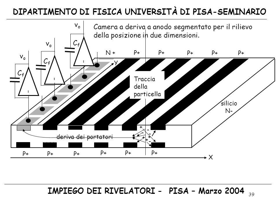 39 DIPARTIMENTO DI FISICA UNIVERSITÀ DI PISA-SEMINARIO IMPIEGO DEI RIVELATORI - PISA – Marzo 2004 hhhh N + P+ P+ P+ P+ P+ - - deriva dei portatori+ +