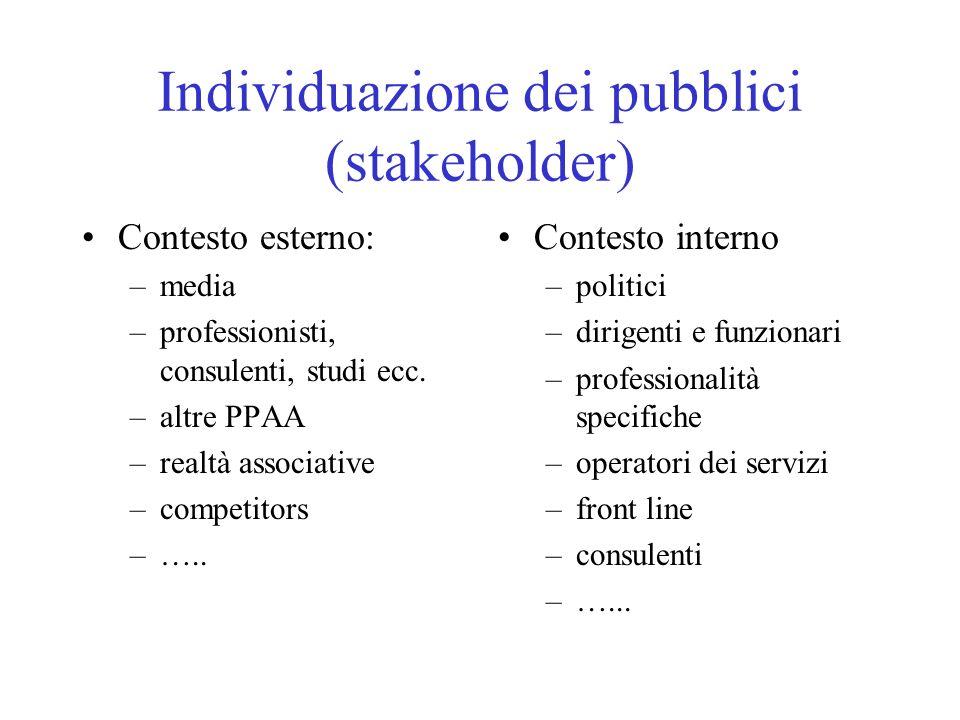 Individuazione dei pubblici (stakeholder) Contesto esterno: –media –professionisti, consulenti, studi ecc.