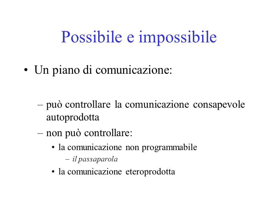 Possibile e impossibile Un piano di comunicazione: –può controllare la comunicazione consapevole autoprodotta –non può controllare: la comunicazione non programmabile –il passaparola la comunicazione eteroprodotta