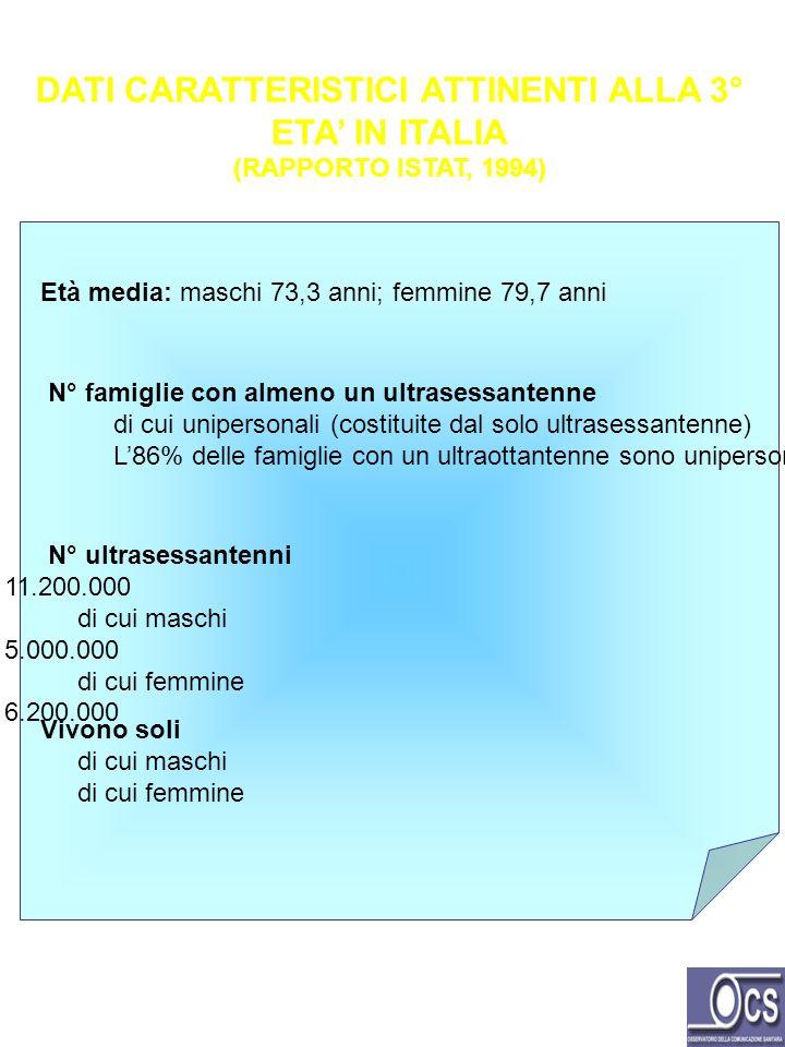 DATI CARATTERISTICI ATTINENTI ALLA 3° ETA IN ITALIA (RAPPORTO ISTAT, 1994) Età media: maschi 73,3 anni; femmine 79,7 anni N° famiglie con almeno un ul