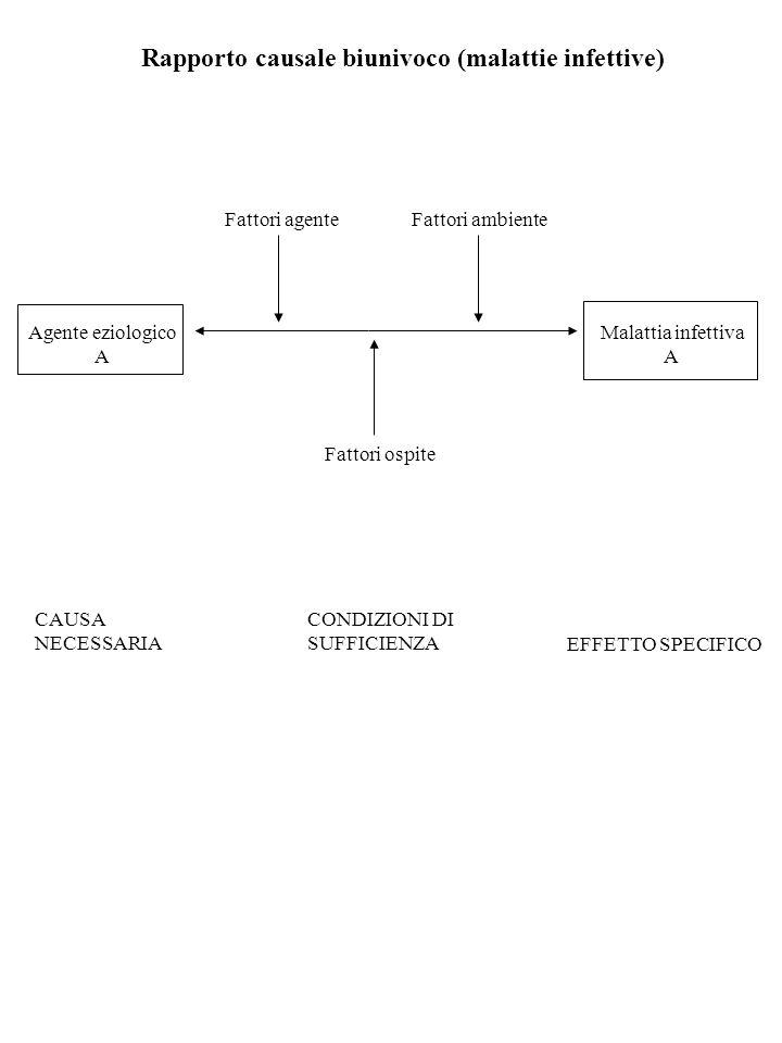 Rapporto causale biunivoco (malattie infettive) Fattori agenteFattori ambiente Fattori ospite CAUSA NECESSARIA CONDIZIONI DI SUFFICIENZA EFFETTO SPECI