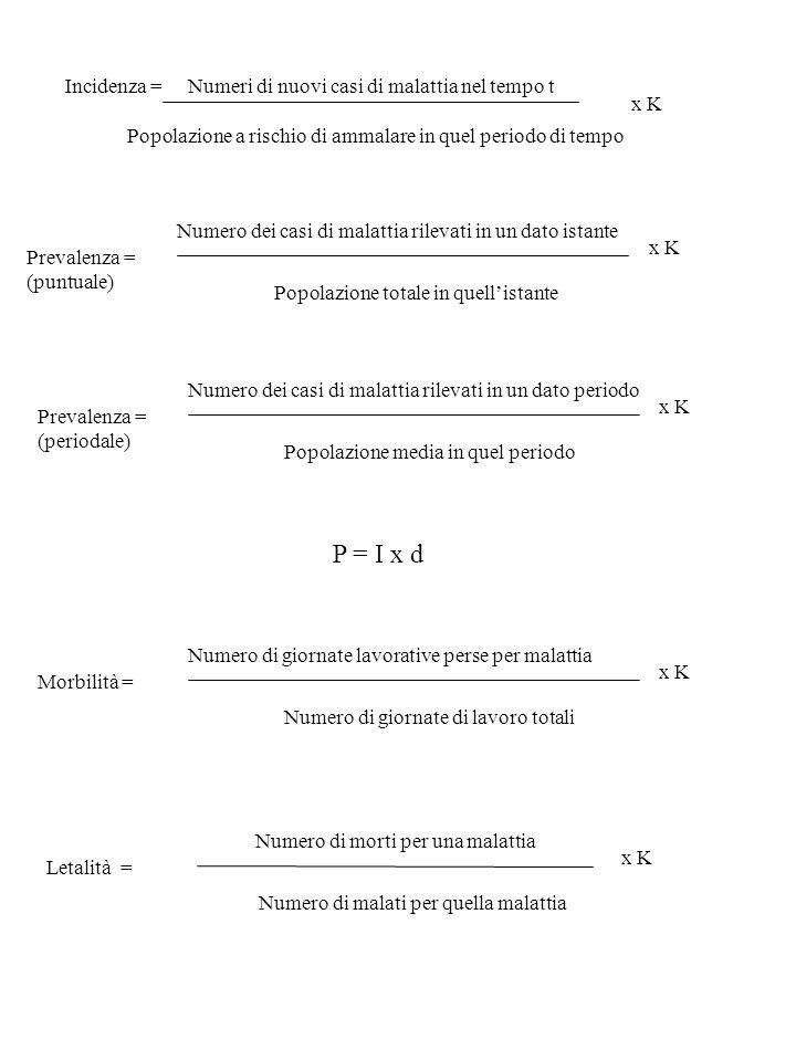 Incidenza = Numeri di nuovi casi di malattia nel tempo t Popolazione a rischio di ammalare in quel periodo di tempo x K Prevalenza = (puntuale) Numero