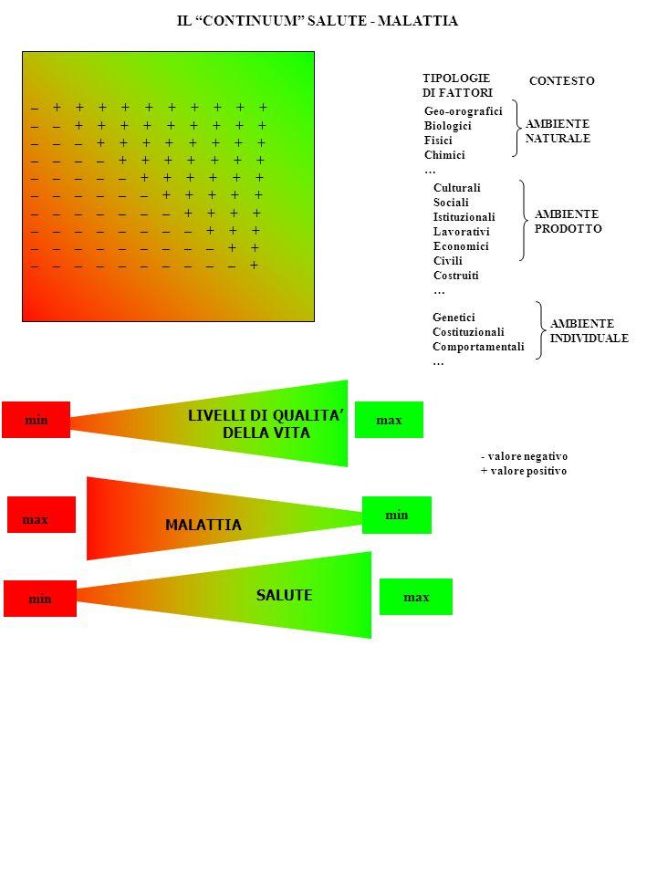 Schema riassuntivo delle caratteristiche positive necessarie al conseguimento della condizione di salute (da Noack H., WHO reg.