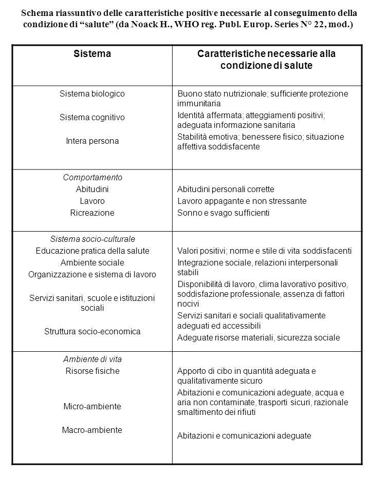 Schema riassuntivo delle caratteristiche positive necessarie al conseguimento della condizione di salute (da Noack H., WHO reg. Publ. Europ. Series N°