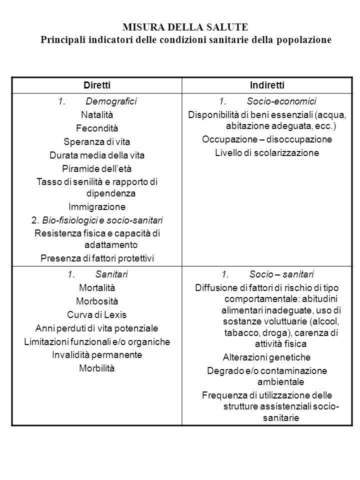 MISURA DELLA SALUTE Principali indicatori delle condizioni sanitarie della popolazione DirettiIndiretti 1.Demografici Natalità Fecondità Speranza di v