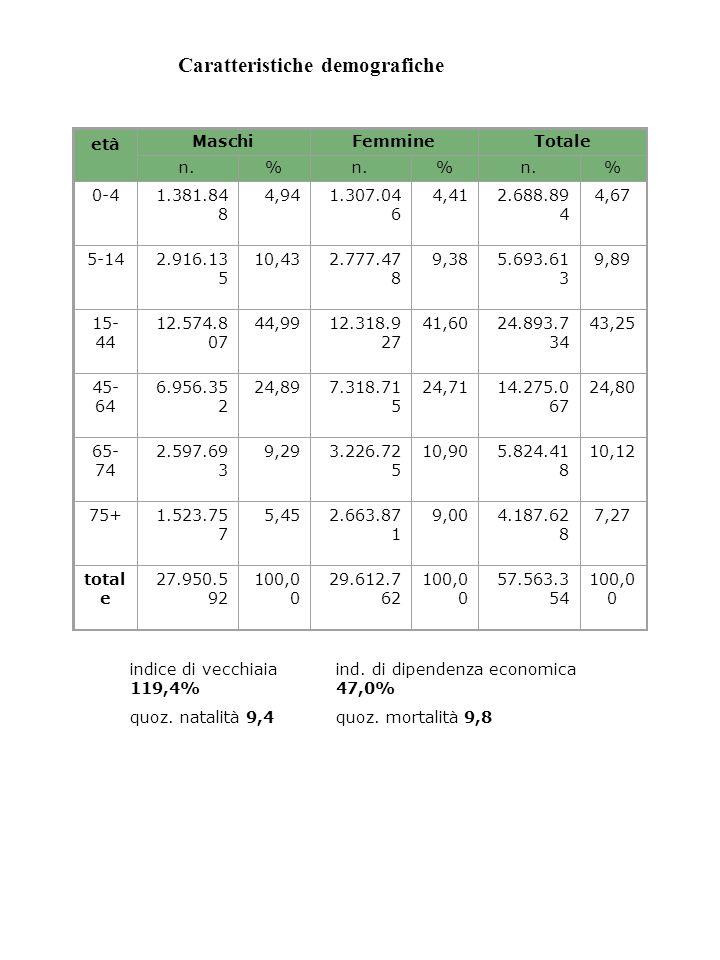 età MaschiFemmineTotale n.% % % 0-41.381.84 8 4,941.307.04 6 4,412.688.89 4 4,67 5-142.916.13 5 10,432.777.47 8 9,385.693.61 3 9,89 15- 44 12.574.8 07