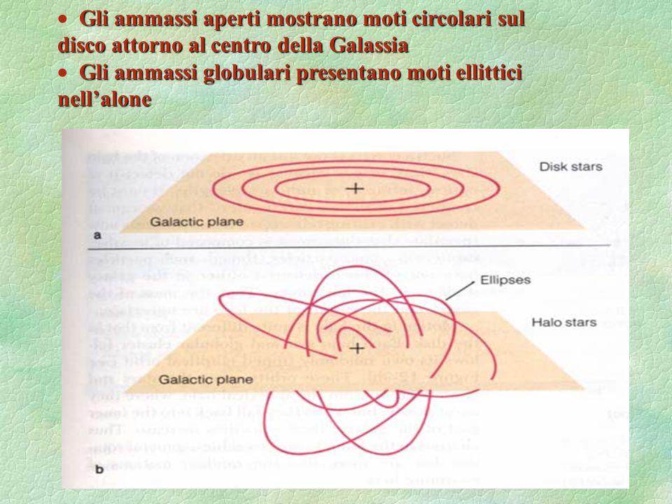 25 Gli ammassi aperti mostrano moti circolari sul Gli ammassi aperti mostrano moti circolari sul disco attorno al centro della Galassia Gli ammassi gl