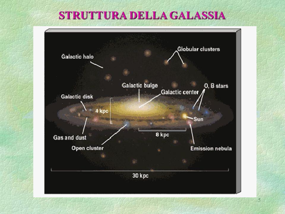 16 Gli ammassi globulari sono disposti nellalone in configurazione sferica attorno al centro della Galassia Gli ammassi globulari sono disposti nellalone in configurazione sferica attorno al centro della Galassia