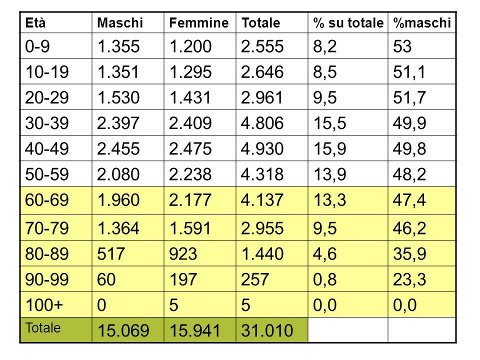 EtàMaschiFemmineTotale% su totale%maschi 0-91.3551.2002.5558,253 10-191.3511.2952.6468,551,1 20-291.5301.4312.9619,551,7 30-392.3972.4094.80615,549,9