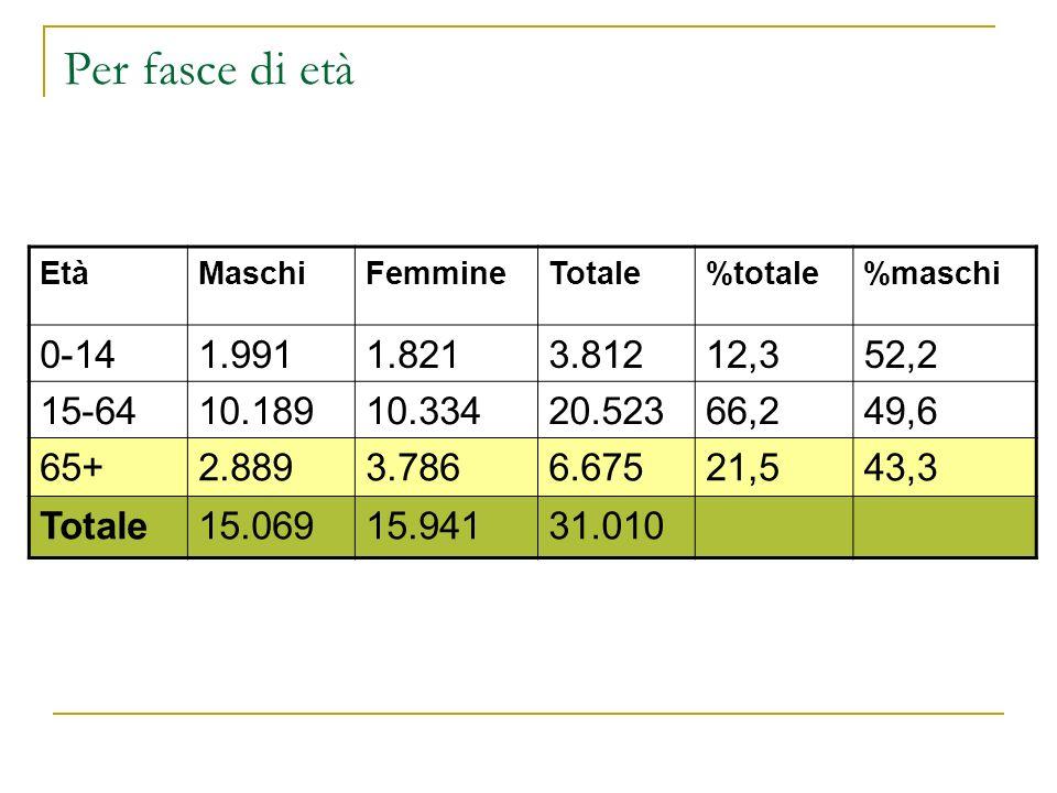 Per fasce di età EtàMaschiFemmineTotale%totale%maschi 0-141.9911.8213.81212,352,2 15-6410.18910.33420.52366,249,6 65+2.8893.7866.67521,543,3 Totale15.
