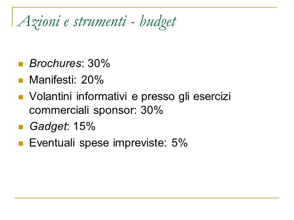 Azioni e strumenti - budget Brochures: 30% Manifesti: 20% Volantini informativi e presso gli esercizi commerciali sponsor: 30% Gadget: 15% Eventuali s