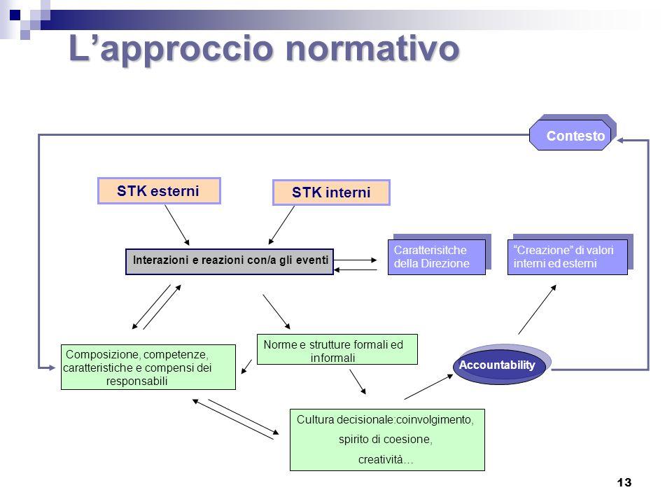 Stakeholder Dati Prodottodellaconoscenza Informazioni Percezione (Documento) Impatto (Sistema Logico) Contenuto Livello di accesso ai dati (VARIABILE TECNOLOGICA (VARIABILE TECNOLOGICA ) Livello di accesso ai dati (VARIABILE TECNOLOGICA (VARIABILE TECNOLOGICA )VARIABILE DI CONTESTO DI CONTESTOVARIABILE Il bilancio sociale e la conoscenza 14