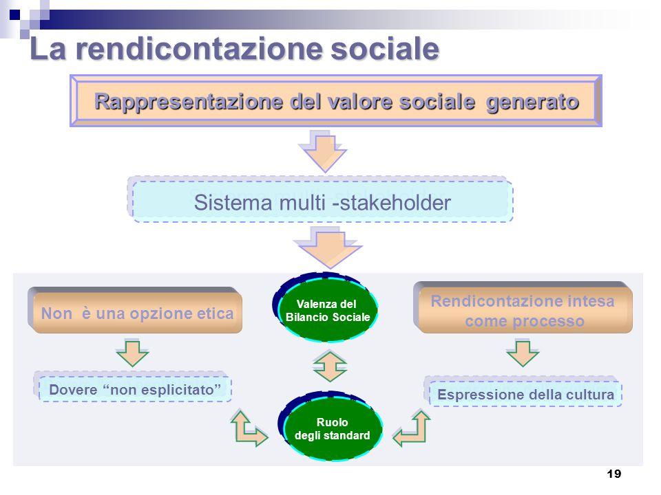 STRUMENTO INFORMATIVO RIVOLTO ALLESTERNO SUPPORTO ALLATTIVITA DIREZIONALE RAPPRESENAZIONE DEL RAPPORTO INTERCORSO CON GLI STAKEHOLDER STRUMENTO DI VALUTAZIONE DELLA RESPONSABILITA SOCIALE DI UNAZIENDA/AMMINISTRAZIONE VALUTAZIONE DEL GRADO DI COERENZA TRA LE POLITICHE AZIENDALI INTRAPRESE E IL SISTEMA DEI VALORI SU CUI LA GESTIONE VORREBBE FONDARSI VALUTAZIONE DEL GRADO DI COERENZA TRA LE POLITICHE AZIENDALI INTRAPRESE E IL SISTEMA DEI VALORI SU CUI LA GESTIONE VORREBBE FONDARSI Le Funzioni 20