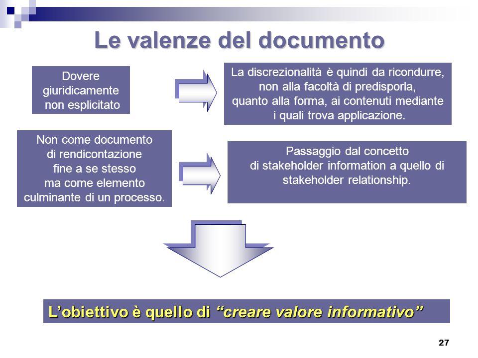 Il bilancio sociale come processo (approccio triple bottom line) 28