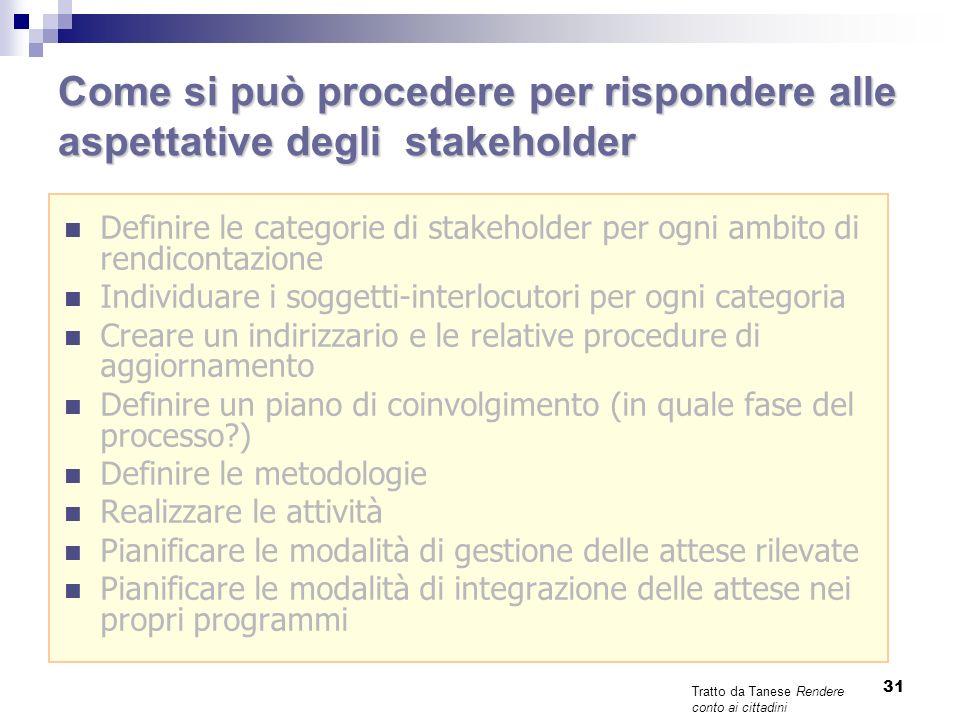 Coinvolgimento degli stakeholder Impegni, politicheCostruzione sistema Redazione Documento Politiche e impegni Identificazione stakeholder Preparazione report Quando, come e perché coinvolgerli.