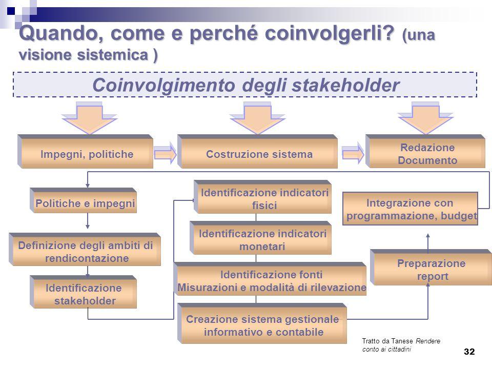 Valori di riferimento, visione e programma dellamministrazione dellamministrazione Politiche e servizi resi Risorse disponibili e utilizzate Linee guida (Dir.