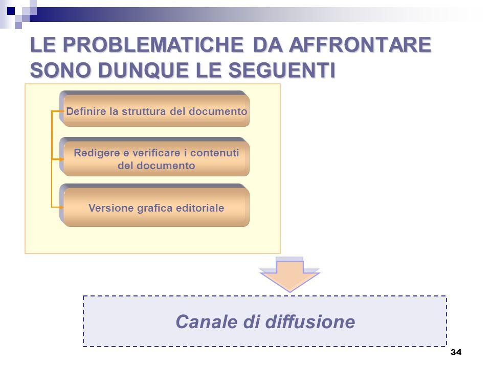 I problemi concreti da risolvere: Lunghezza Formato editoriale Livello di accessibilità informativa Risorse Quanti e chi coinvolgere.